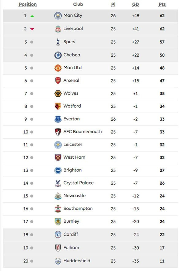 8 Images Epl Latest Log Table Standings And View - Alqu Blog